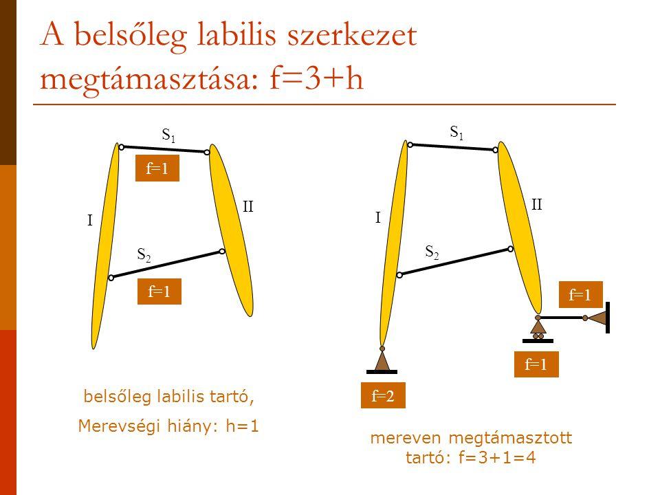 A belsőleg labilis szerkezet megtámasztása: f=3+h f=2 f=1 I II S1S1 S2S2 f=1 belsőleg labilis tartó, Merevségi hiány: h=1 mereven megtámasztott tartó: