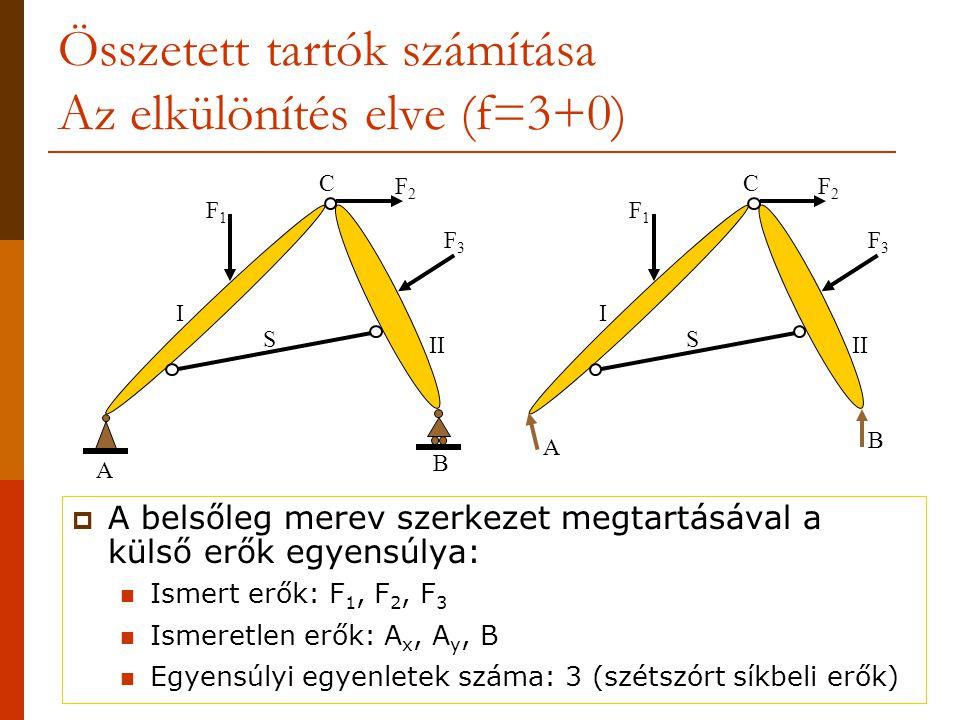 Összetett tartók számítása Az elkülönítés elve (f=3+0)  A belsőleg merev szerkezet megtartásával a külső erők egyensúlya:  Ismert erők: F 1, F 2, F
