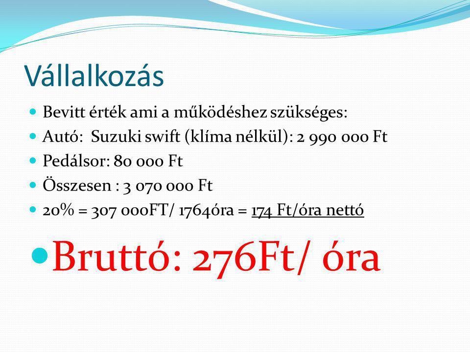 Vállalkozás  Bevitt érték ami a működéshez szükséges:  Autó: Suzuki swift (klíma nélkül): 2 990 000 Ft  Pedálsor: 80 000 Ft  Összesen : 3 070 000 Ft  20% = 307 000FT/ 1764óra = 174 Ft/óra nettó  Bruttó: 276Ft/ óra
