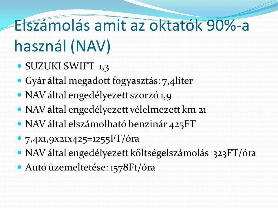 Elszámolás amit az oktatók 90%-a használ (NAV)  SUZUKI SWIFT 1,3  Gyár által megadott fogyasztás: 7,4liter  NAV által engedélyezett szorzó 1,9  NAV által engedélyezett vélelmezett km 21  NAV által elszámolható benzinár 425FT  7,4x1,9x21x425=1255FT/óra  NAV által engedélyezett költségelszámolás 323FT/óra  Autó üzemeltetése: 1578Ft/óra