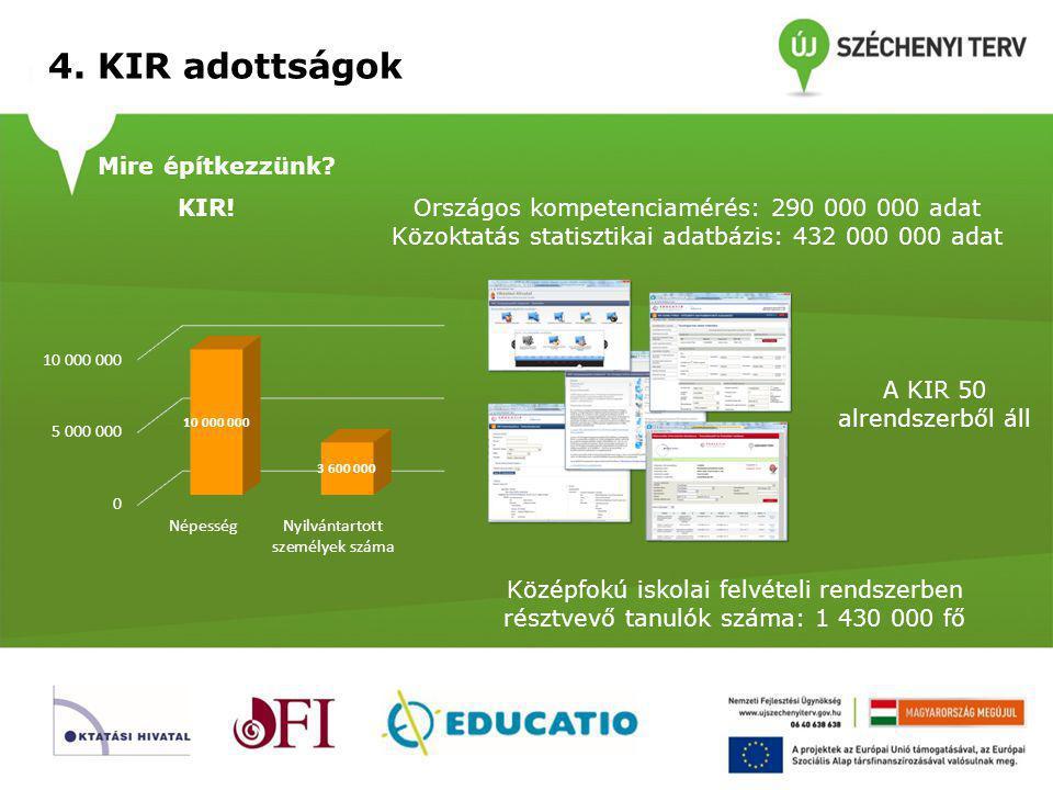 4. KIR adottságok Innovációs készség? Van! Aktív táblák számának alakulása