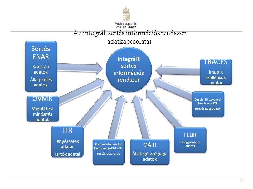 8 Integrált sertés információs rendszer Sertés ENAR Szállítási adatok Állatjelölés adatok OVMR Vágott test minősítés adatok TIR Tenyészetek adatai Tartók adatai TRACES Import szállítások adatai OÁIR Állategészségügyi adatok Sertés Törzskönyvi Rendszer (STR) Tenyésztési adatok Piaci Árinformációs Rendszer (AKI-PÁIR) Sertés piaci árak FELIR Felügyeleti díj adatok Az integrált sertés információs rendszer adatkapcsolatai