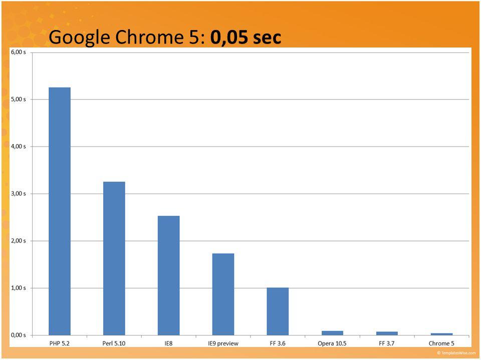 Google Chrome 5: 0,05 sec