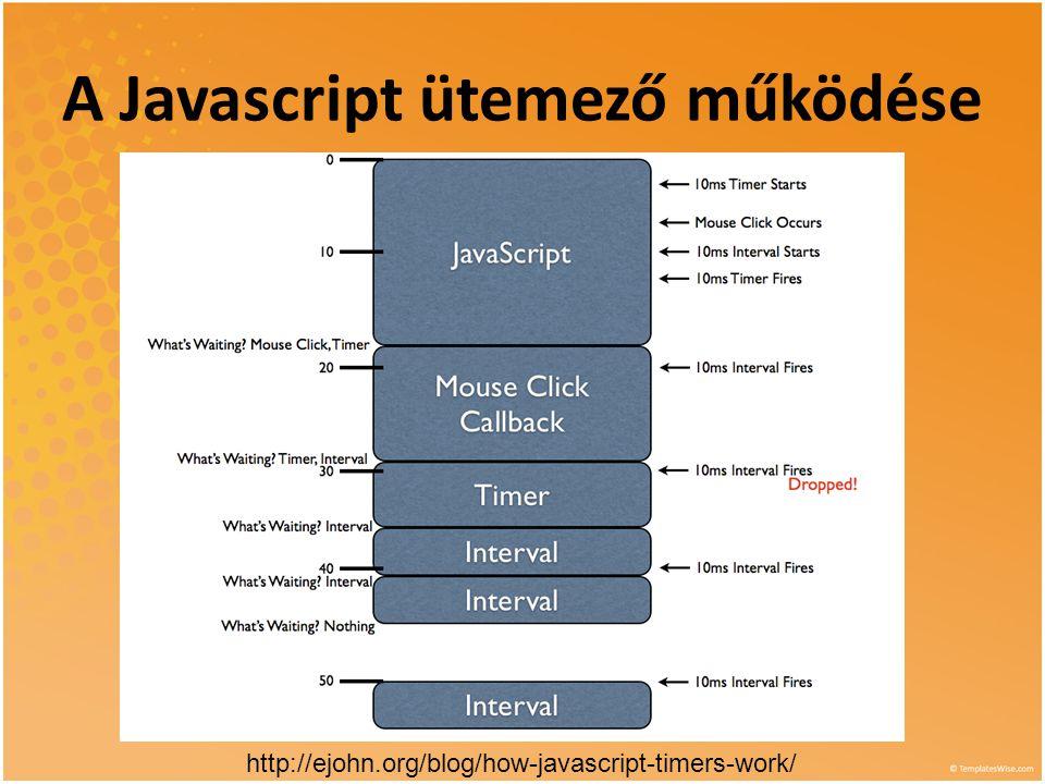 A Javascript ütemező működése http://ejohn.org/blog/how-javascript-timers-work/