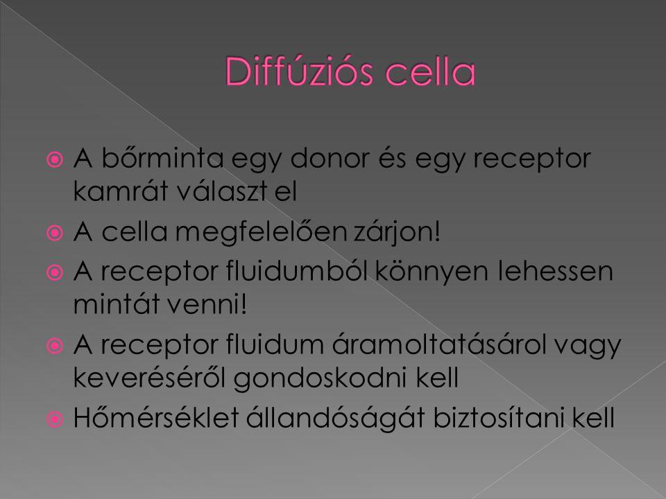 A bőrminta egy donor és egy receptor kamrát választ el  A cella megfelelően zárjon.