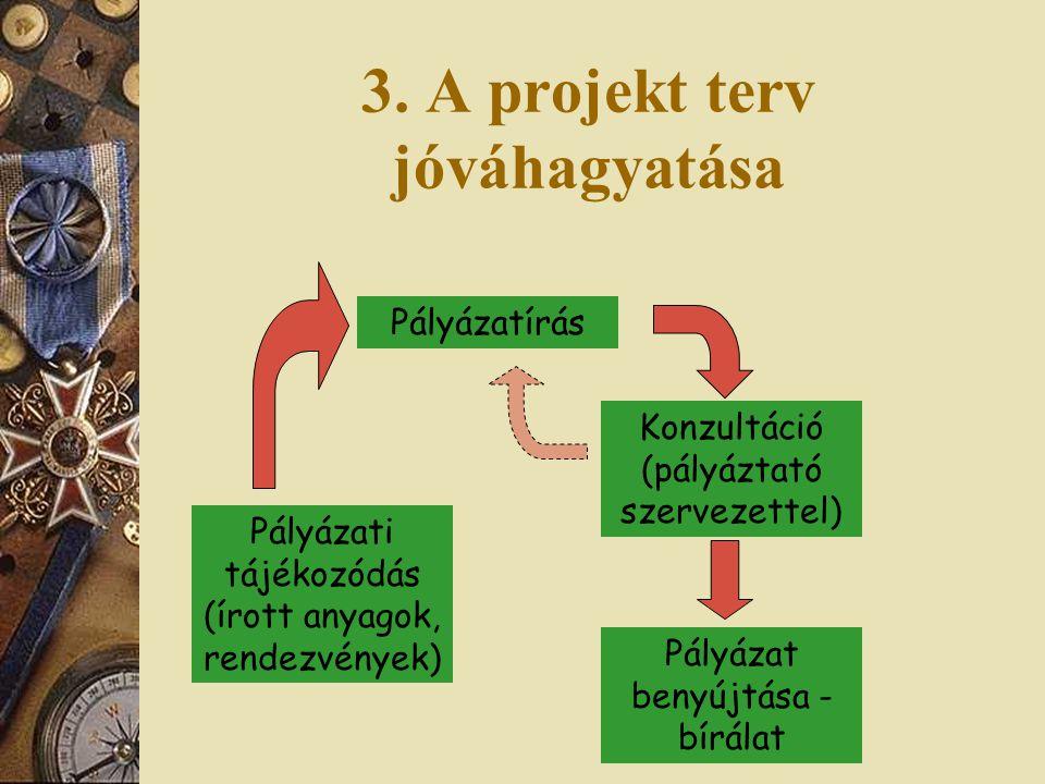 3. A projekt terv jóváhagyatása Pályázati tájékozódás (írott anyagok, rendezvények) Pályázatírás Konzultáció (pályáztató szervezettel) Pályázat benyúj
