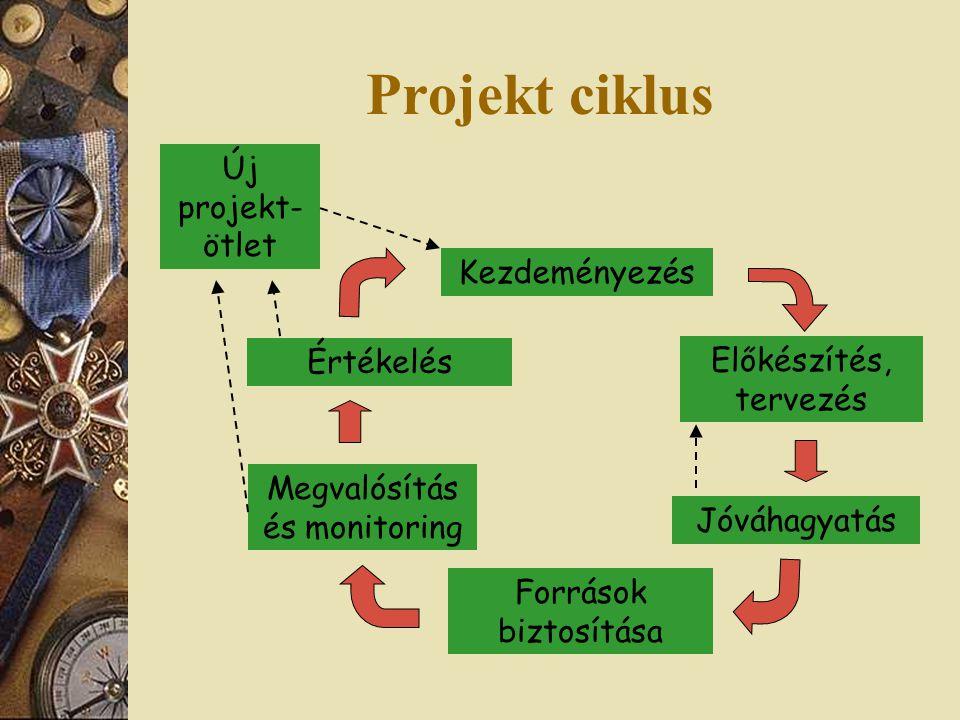 Projekt ciklus Kezdeményezés Előkészítés, tervezés Jóváhagyatás Források biztosítása Megvalósítás és monitoring Értékelés Új projekt- ötlet