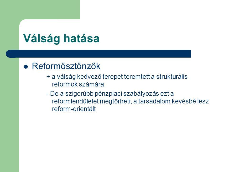 Válság hatása  Reformösztönzők + a válság kedvező terepet teremtett a strukturális reformok számára - De a szigorúbb pénzpiaci szabályozás ezt a reformlendületet megtörheti, a társadalom kevésbé lesz reform-orientált