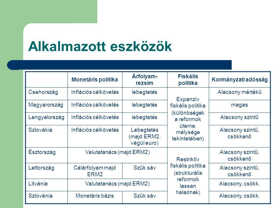 Monetáris politika Árfolyam- rezsim Fiskális politika Kormányzati adósság CsehországInflációs célkövetéslebegtetés Expanzív fiskális politika (különbségek a reformok üteme, mélysége tekintetében) Alacsony mértékű MagyarországInflációs célkövetéslebegtetésmagas LengyelországInflációs célkövetéslebegtetésAlacsony szintű SzlovákiaInflációs célkövetésLebegtetés (majd ERM2, végül euro) Alacsony szintű, csökkenő ÉsztországValutatanács (majd ERM2) Restriktív fiskális politika (strukturális reformok lassan haladnak) Alacsony szintű, csökkenő LettországCélárfolyam majd ERM2 Szűk sávAlacsony szintű, csökkenő LitvániaValutatanács (majd ERM2)Alacsony, csökk.