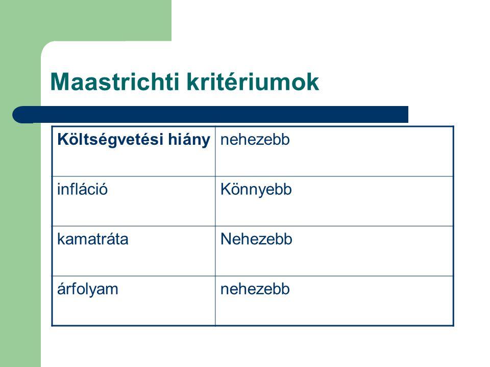 Maastrichti kritériumok Költségvetési hiánynehezebb inflációKönnyebb kamatrátaNehezebb árfolyamnehezebb