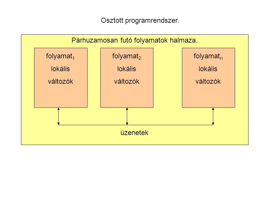 Osztott programrendszer. Párhuzamosan futó folyamatok halmaza.