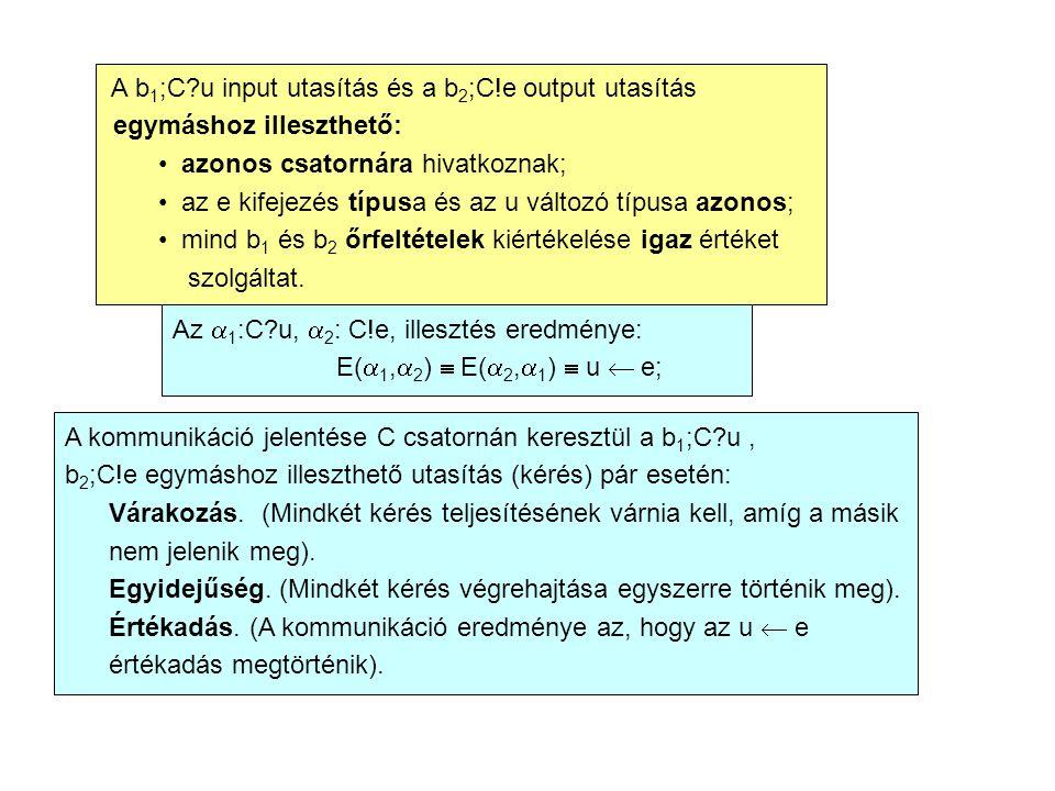 A b 1 ;C u input utasítás és a b 2 ;C!e output utasítás egymáshoz illeszthető: • azonos csatornára hivatkoznak; • az e kifejezés típusa és az u változó típusa azonos; • mind b 1 és b 2 őrfeltételek kiértékelése igaz értéket szolgáltat.