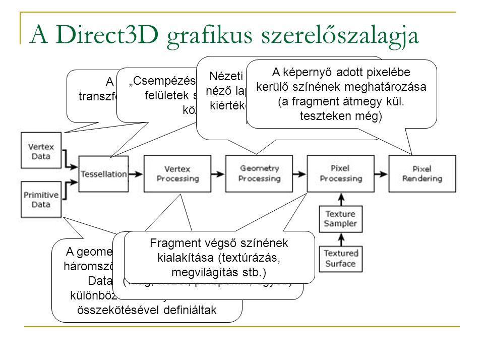 """A Direct3D grafikus szerelőszalagja A modelleket felépítő transzformálatlan csúcspontok, vertexek A geometriai primitívek (vonal, háromszög stb.), amik a Vertex Data-beli csúcspontok különböző szabályok szerinti összekötésével definiáltak """"Csempézés , magasabbrendű felületek síklapokkal való közelítése."""