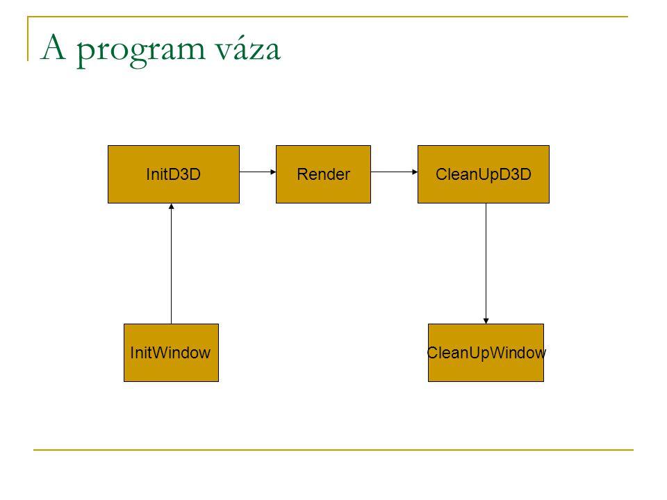 A program váza InitWindow InitD3DRenderCleanUpD3D CleanUpWindow