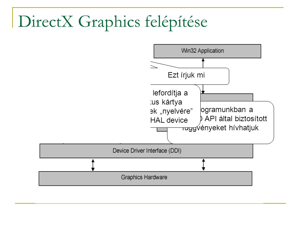 """DirectX Graphics felépítése Ezt írjuk mi A programunkban a Direct3D API által biztosított függvényeket hívhatjuk Amiket lefordítja a grafikus kártya driverének """"nyelvére az ún."""