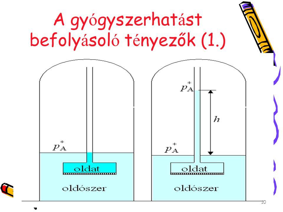 A gy ó gyszerhat á st befoly á sol ó t é nyezők (1.) felszívódás membránokon keresztül Módjai: Passzív diffúzió Filtráció Aktív transzport Ionpár transzport Endocitózis, exocitózis 10