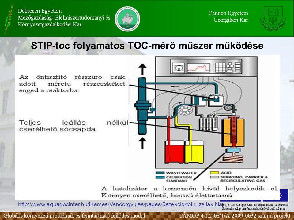 11 STIP-toc folyamatos TOC-mérő műszer működése http://www.aquadocinter.hu/themes/Vandorgyules/pages/5szekcio/toth_zsilak.htm