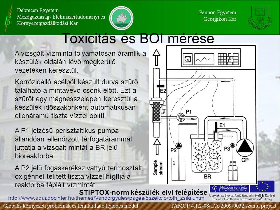 9 Toxicitás és BOI mérése STIPTOX-norm készülék elvi felépítése http://www.aquadocinter.hu/themes/Vandorgyules/pages/5szekcio/toth_zsilak.htm A vizsgált vízminta folyamatosan áramlik a készülék oldalán lévő megkerülő vezetéken keresztül.
