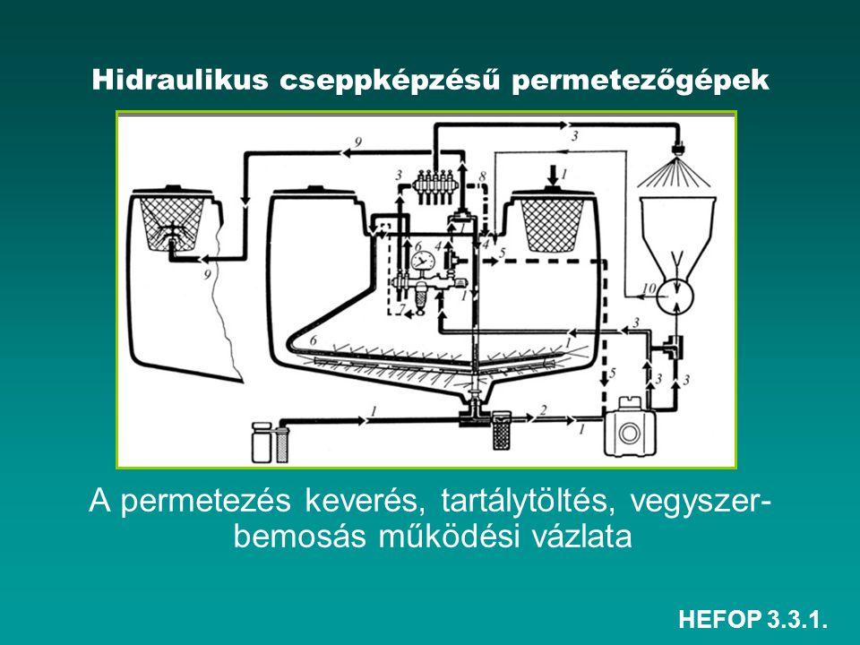 HEFOP 3.3.1. Hidraulikus cseppképzésű permetezőgépek A permetezés keverés, tartálytöltés, vegyszer- bemosás működési vázlata