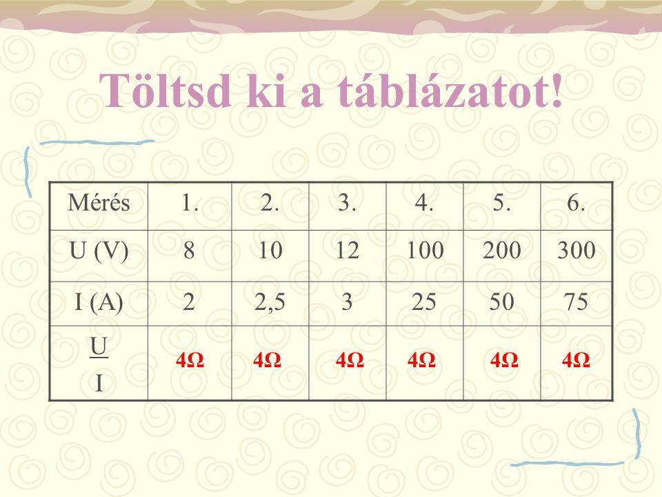 Töltsd ki a táblázatot! Mérés1.2.3.4.5.6. U (V)81012100200300 I (A)22,53255075 UIUI 4Ω4Ω4Ω4Ω4Ω4Ω4Ω4Ω4Ω4Ω4Ω4Ω