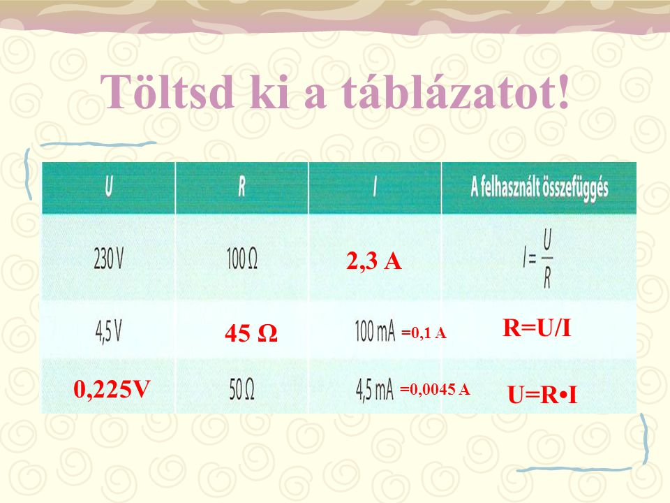 Töltsd ki a táblázatot! 2,3 A 45 Ω 0,225V R=U/I U=R•I =0,1 A =0,0045 A