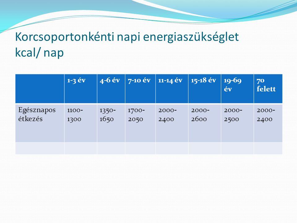 Korcsoportonkénti napi energiaszükséglet kcal/ nap 1-3 év4-6 év7-10 év11-14 év15-18 év19-69 év 70 felett Egésznapos étkezés 1100- 1300 1350- 1650 1700