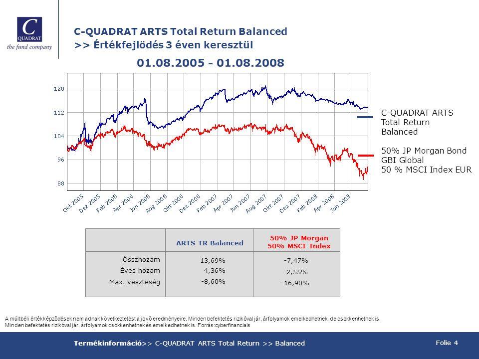 C-QUADRAT ARTS Total Return Balanced >> Értékfejlödés 3 éven keresztül Folie 4 Termékinformáció>> C-QUADRAT ARTS Total Return >> Balanced C-QUADRAT ARTS Total Return Balanced 50% JP Morgan Bond GBI Global 50 % MSCI Index EUR A múltbéli értékképződések nem adnak következtetést a jövő eredményeire.