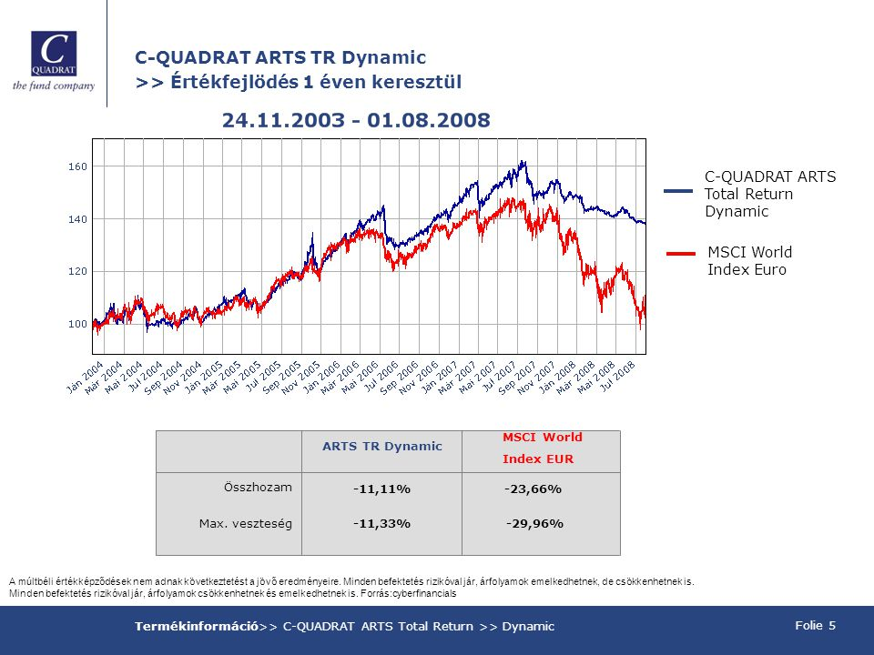 C-QUADRAT ARTS TR Dynamic >> Értékfejlödés 1 éven keresztül Folie 5 Termékinformáció>> C-QUADRAT ARTS Total Return >> Dynamic A múltbéli értékképződések nem adnak következtetést a jövő eredményeire.