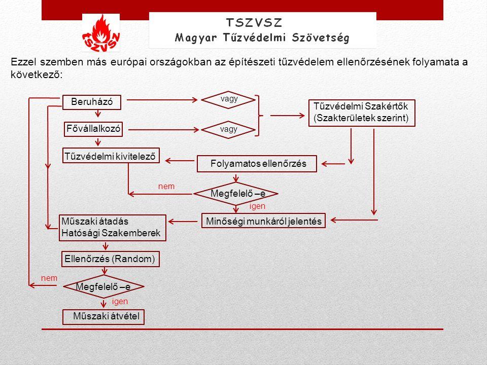 Ezzel szemben más európai országokban az építészeti tűzvédelem ellenőrzésének folyamata a következő: Beruházó Fővállalkozó Tűzvédelmi kivitelező vagy