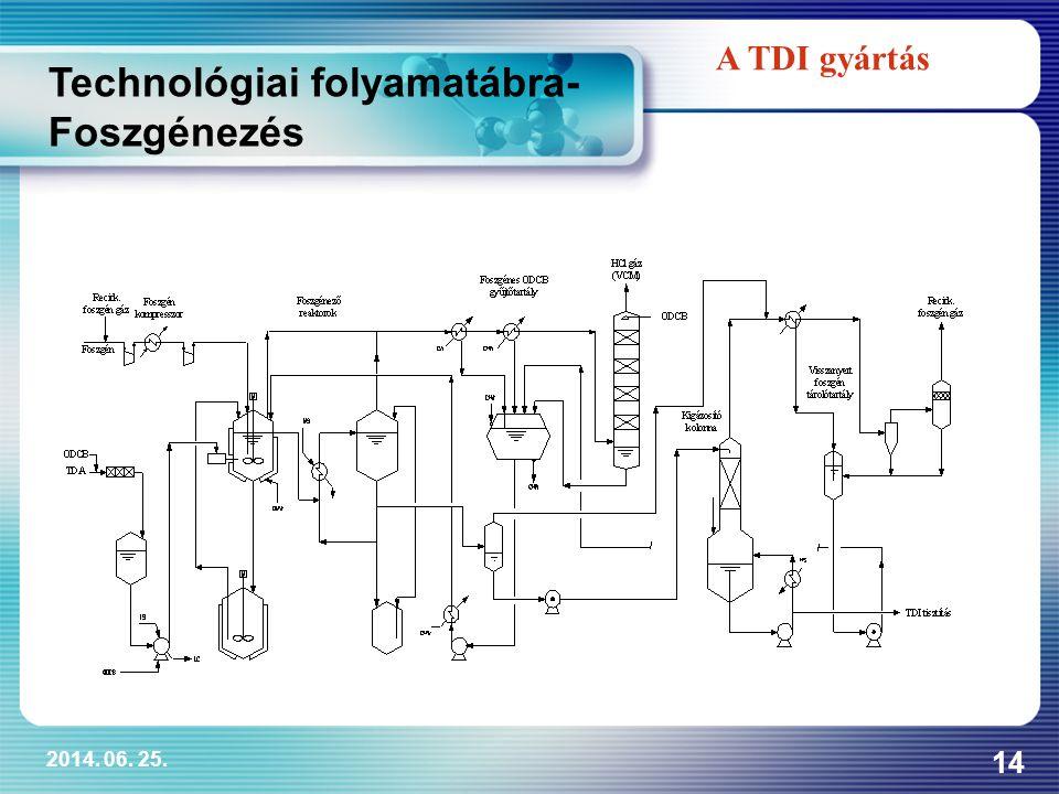 2014. 06. 25. 14 A TDI gyártás Technológiai folyamatábra- Foszgénezés