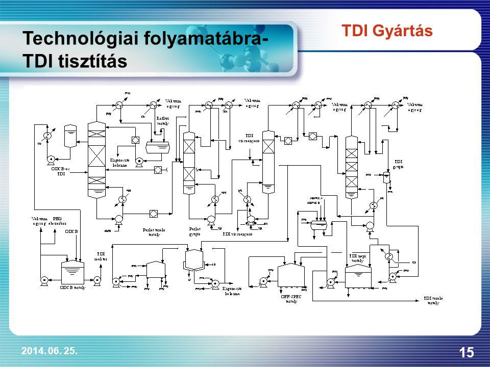 2014. 06. 25. 15 Technológiai folyamatábra- TDI tisztítás TDI Gyártás