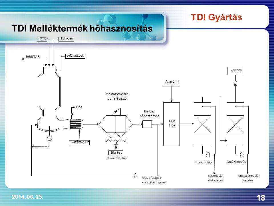 2014. 06. 25. 18 TDI Melléktermék hőhasznosítás TDI Gyártás