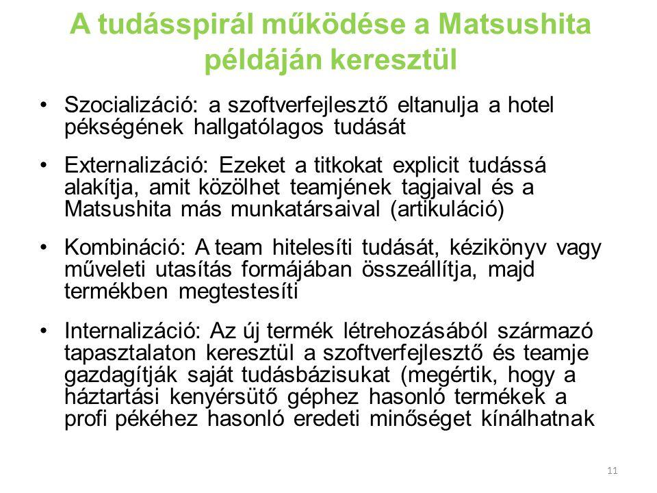 A tudásspirál működése a Matsushita példáján keresztül •Szocializáció: a szoftverfejlesztő eltanulja a hotel pékségének hallgatólagos tudását •Externa