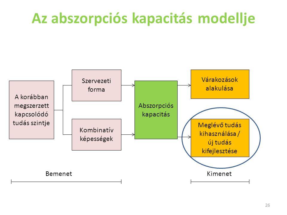 Az abszorpciós kapacitás modellje A korábban megszerzett kapcsolódó tudás szintje Szervezeti forma Kombinatív képességek Abszorpciós kapacitás Várakoz