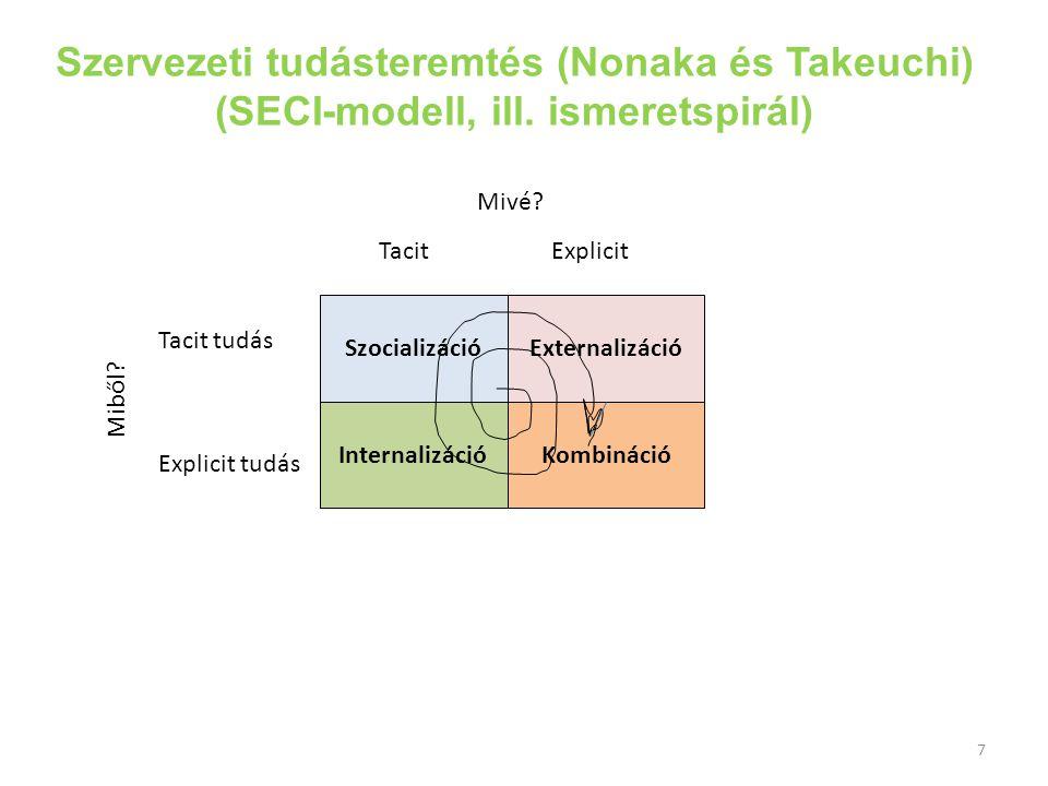 Szervezeti tudásteremtés (Nonaka és Takeuchi) (SECI-modell, ill. ismeretspirál) SzocializációExternalizáció InternalizációKombináció Tacit tudás Expli