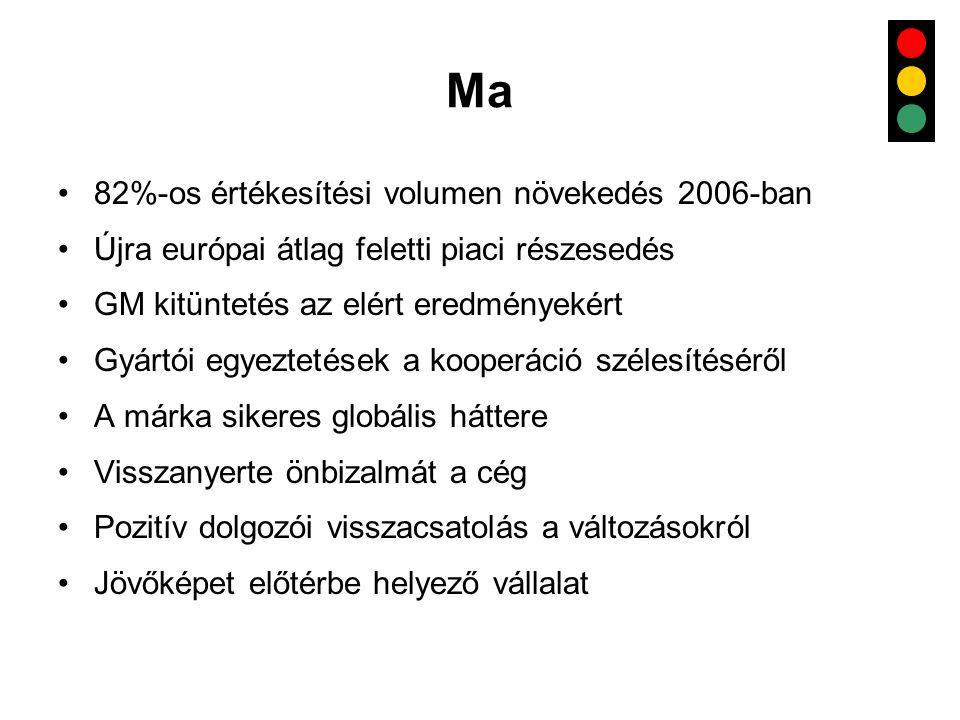 Ma •82%-os értékesítési volumen növekedés 2006-ban •Újra európai átlag feletti piaci részesedés •GM kitüntetés az elért eredményekért •Gyártói egyezte