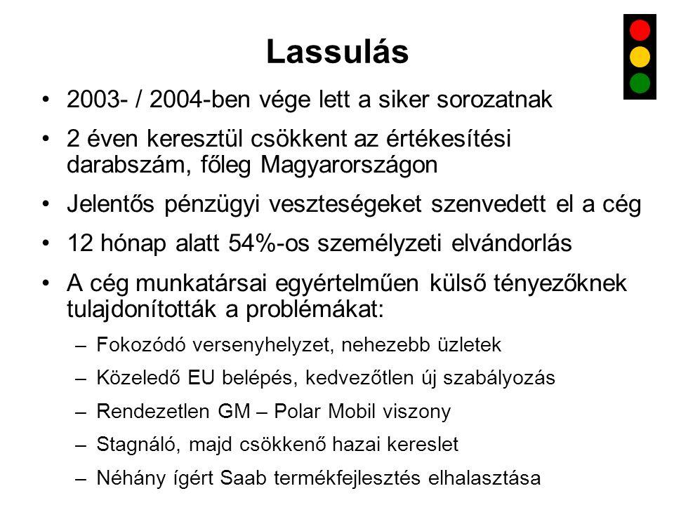 Lassulás •2003- / 2004-ben vége lett a siker sorozatnak •2 éven keresztül csökkent az értékesítési darabszám, főleg Magyarországon •Jelentős pénzügyi