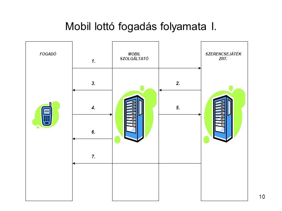 10 Mobil lottó fogadás folyamata I. FOGADÓMOBIL SZOLGÁLTATÓ SZERENCSEJÁTÉK ZRT. 1. 2.3. 4.5. 6. 7.