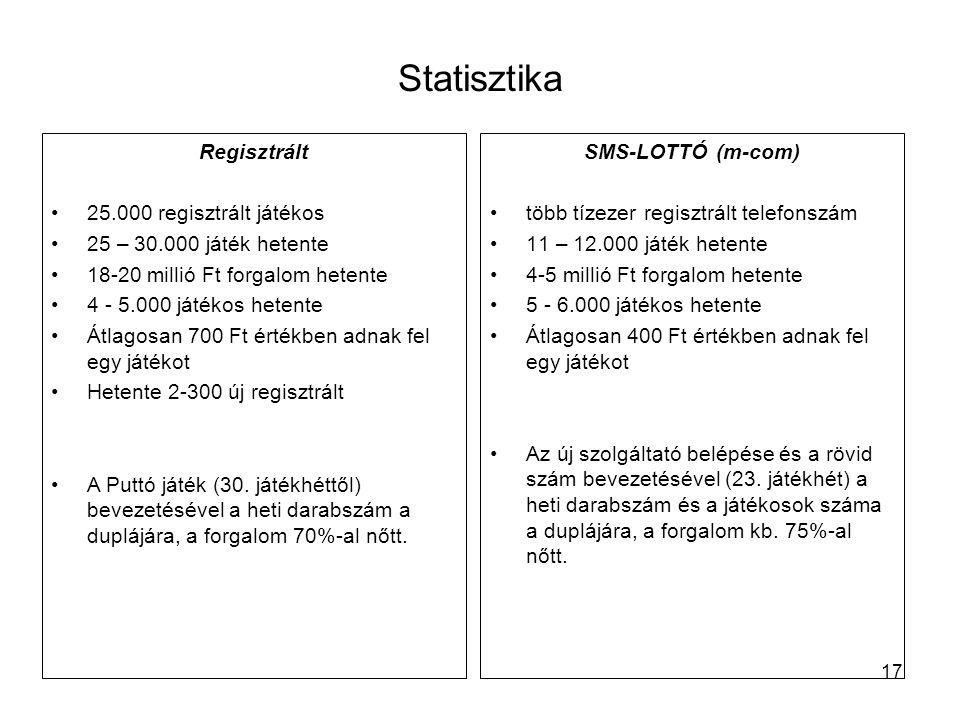 17 Statisztika SMS-LOTTÓ (m-com) •több tízezer regisztrált telefonszám •11 – 12.000 játék hetente •4-5 millió Ft forgalom hetente •5 - 6.000 játékos h