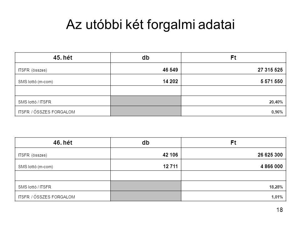 18 Az utóbbi két forgalmi adatai 45. hétdbFt ITSFR (összes) 46 54927 315 525 SMS lottó (m-com) 14 2025 571 550 SMS lottó / ITSFR 20,40% ITSFR / ÖSSZES