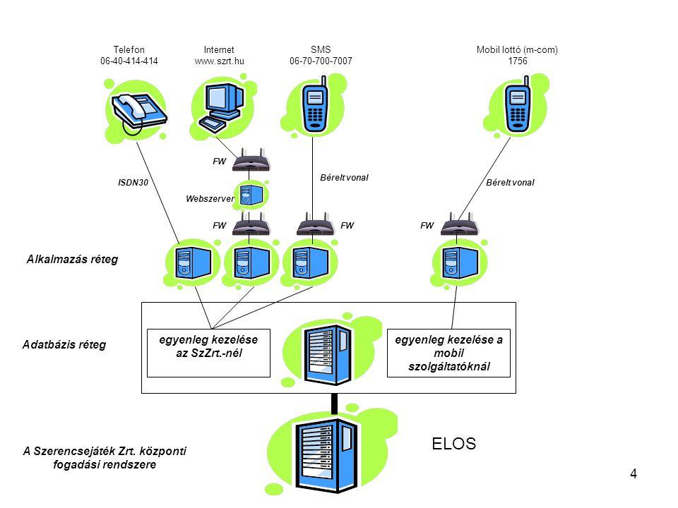 5 A rendszer alap hardverei és szoftverei •Tűzfalak –HP hardver (DL380), ZORP tűzfal •Webszerverek –HP hardver (ML370), Windows2003 IIS6 cluster •Alkalmazásszerverek –HP hardver (ML370, DL380), Windows2003 és Windows2000 szerverek •Adatbázisszerverek –HP hardver (DL380), Windows2000, Oracle 9i, RAC