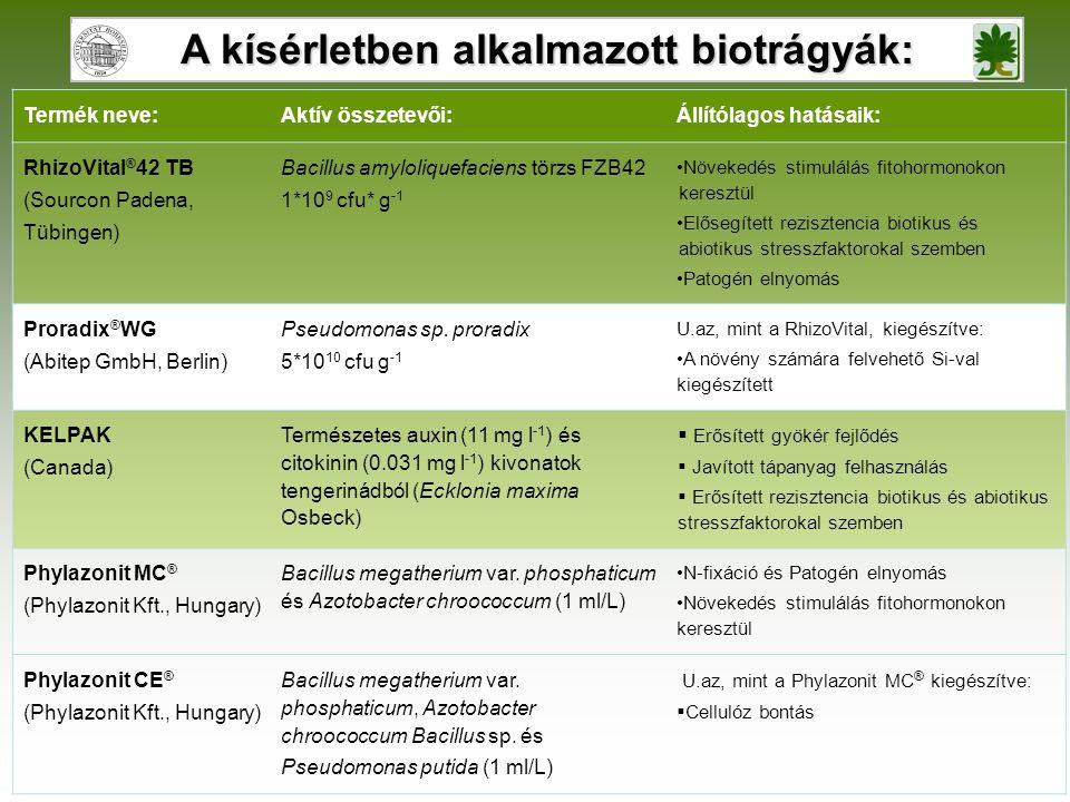 A kísérletben alkalmazott biotrágyák: Termék neve:Aktív összetevői:Állítólagos hatásaik: RhizoVital ® 42 TB (Sourcon Padena, Tübingen) Bacillus amyloliquefaciens törzs FZB42 1*10 9 cfu* g -1 •Növekedés stimulálás fitohormonokon keresztül •Elősegített rezisztencia biotikus és abiotikus stresszfaktorokal szemben •Patogén elnyomás Proradix ® WG (Abitep GmbH, Berlin) Pseudomonas sp.