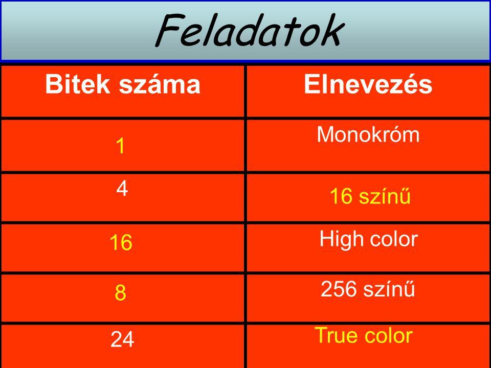 Feladatok Bitek számaElnevezés Monokróm 4 High color 256 színű 24 1 16 színű 16 8 True color
