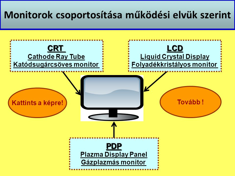 Monitorok csoportosítása működési elvük szerint CRT Cathode Ray Tube Katódsugárcsöves monitor PDP Plazma Display Panel Gázplazmás monitor LCD Liquid C