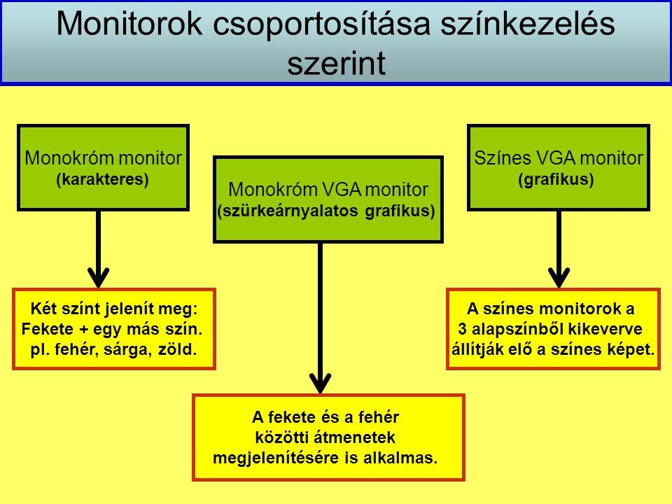 Monitorok csoportosítása színkezelés szerint Monokróm monitor (karakteres) Színes VGA monitor (grafikus) Monokróm VGA monitor (szürkeárnyalatos grafik