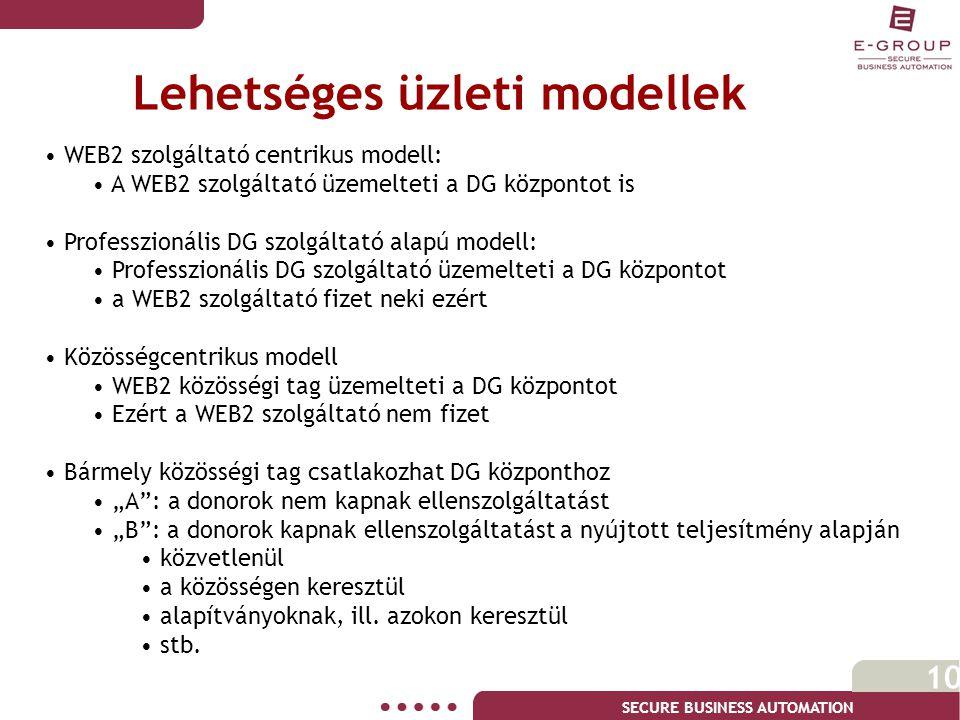 """SECURE BUSINESS AUTOMATION 10 Lehetséges üzleti modellek • WEB2 szolgáltató centrikus modell: • A WEB2 szolgáltató üzemelteti a DG központot is • Professzionális DG szolgáltató alapú modell: • Professzionális DG szolgáltató üzemelteti a DG központot • a WEB2 szolgáltató fizet neki ezért • Közösségcentrikus modell • WEB2 közösségi tag üzemelteti a DG központot • Ezért a WEB2 szolgáltató nem fizet • Bármely közösségi tag csatlakozhat DG központhoz • """"A : a donorok nem kapnak ellenszolgáltatást • """"B : a donorok kapnak ellenszolgáltatást a nyújtott teljesítmény alapján • közvetlenül • a közösségen keresztül • alapítványoknak, ill."""