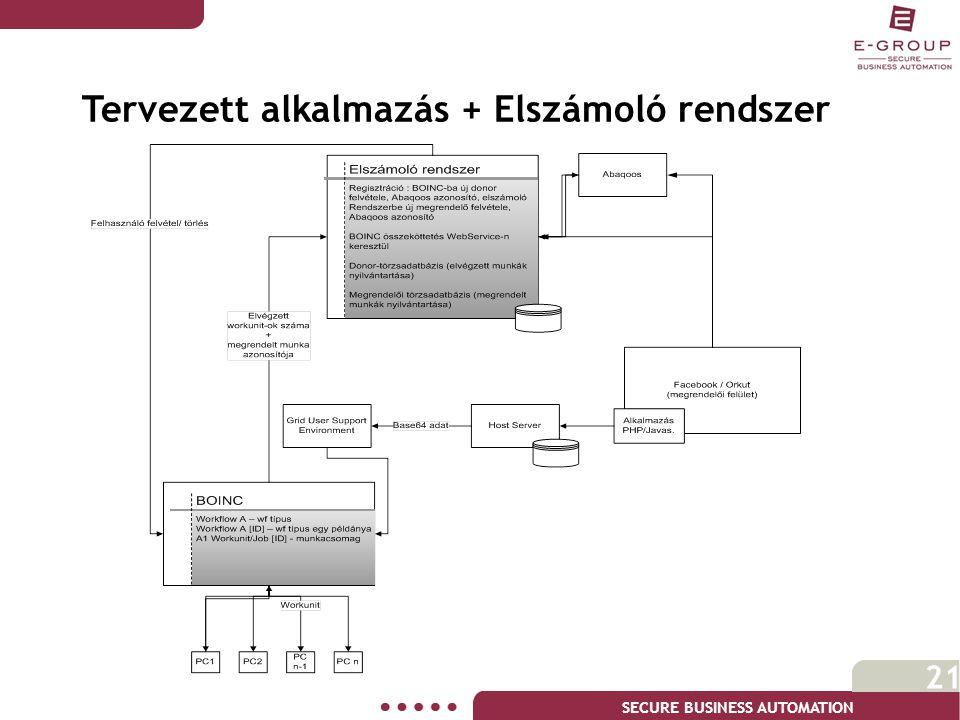 SECURE BUSINESS AUTOMATION 21 Tervezett alkalmazás + Elszámoló rendszer