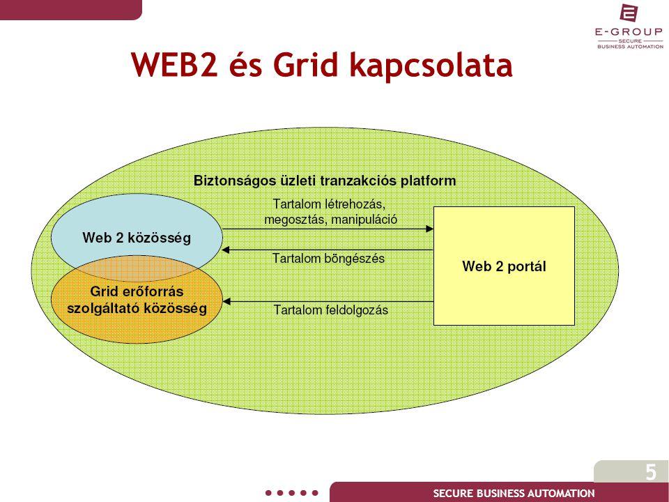 SECURE BUSINESS AUTOMATION 5 WEB2 és Grid kapcsolata