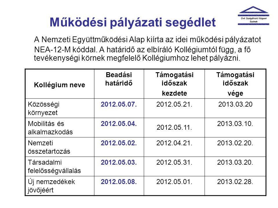 A Nemzeti Együttműködési Alap kiírta az idei működési pályázatot NEA-12-M kóddal.