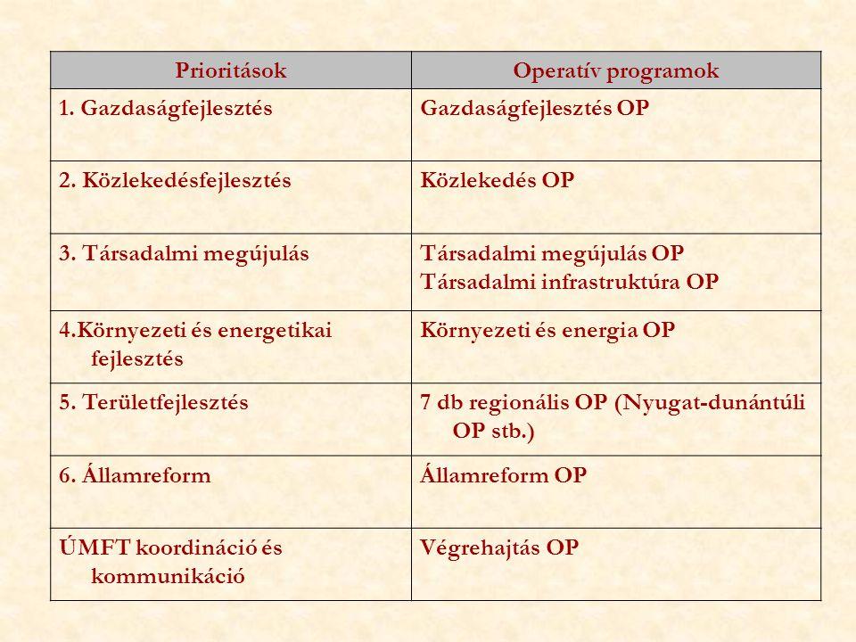 PrioritásokOperatív programok 1. GazdaságfejlesztésGazdaságfejlesztés OP 2. KözlekedésfejlesztésKözlekedés OP 3. Társadalmi megújulásTársadalmi megúju